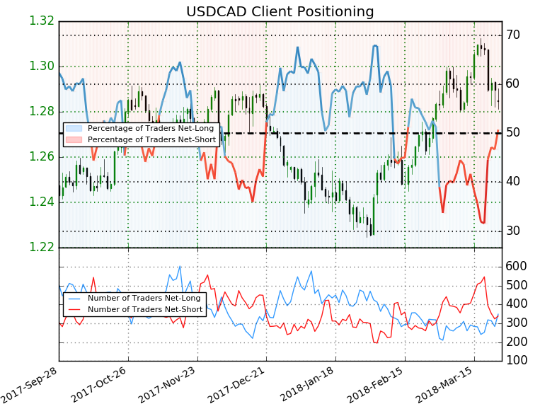 Usd Cad Ig Client Positioning
