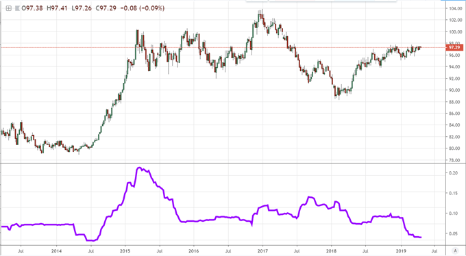 volatility dxy chart