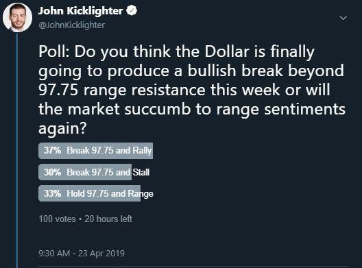 Twitter Poll on Dollar