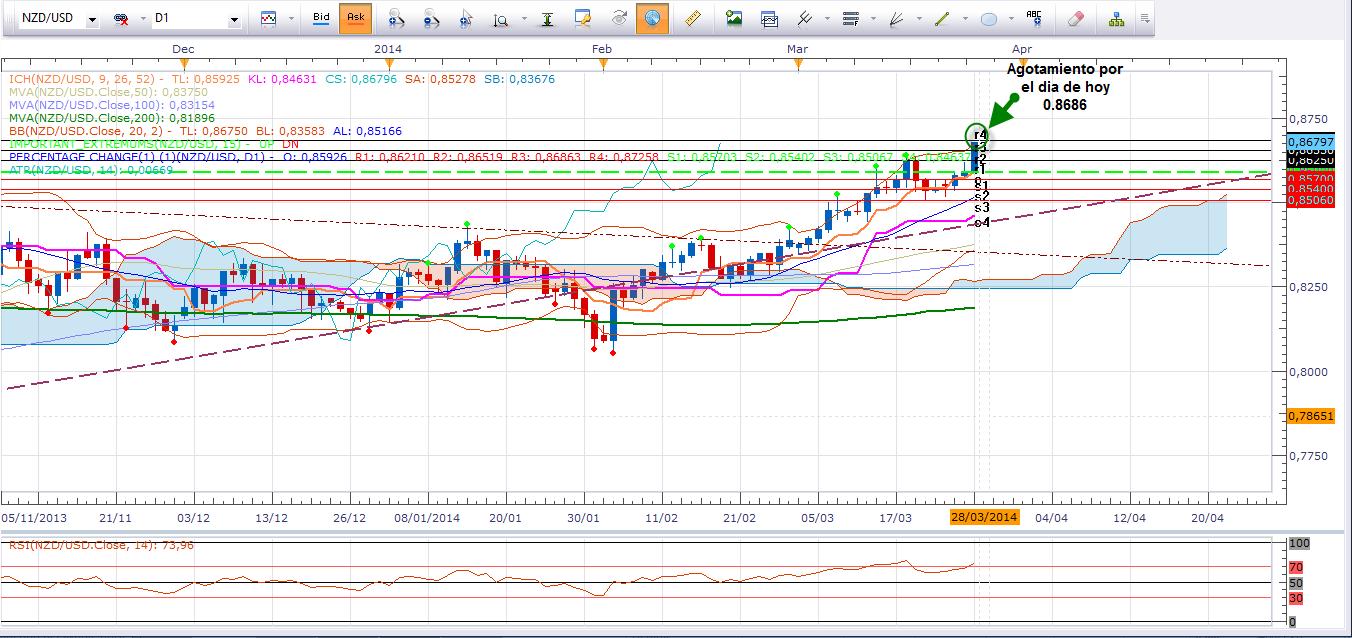 Neozelandés con fuerte presión de compra vs. USD, busca objetivos máximos 2011