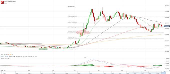 El Peso Mexicano torea al Dólar, nuevos descensos para USD/MXN