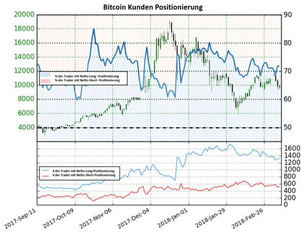 Rückgang in Netto-Short Positionen deutet auf bärische Signale im Bitcoin