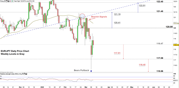 EURJPY daily price chart 11-03-20 zoomed in