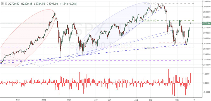 S&P 500 Gaps Higher after US-China Trade War Pause, But Is It a Trend