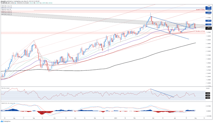 GBP/USD, GBP/JPY Levels to Watch Ahead of BoE