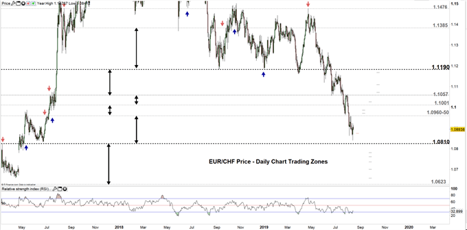 EURCHF price daily chart 14-08-19 Zoomed out