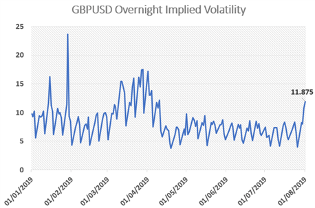 Sterling (GBP) Expected to be the Most Volatile Currency Amid Bank of England Risk
