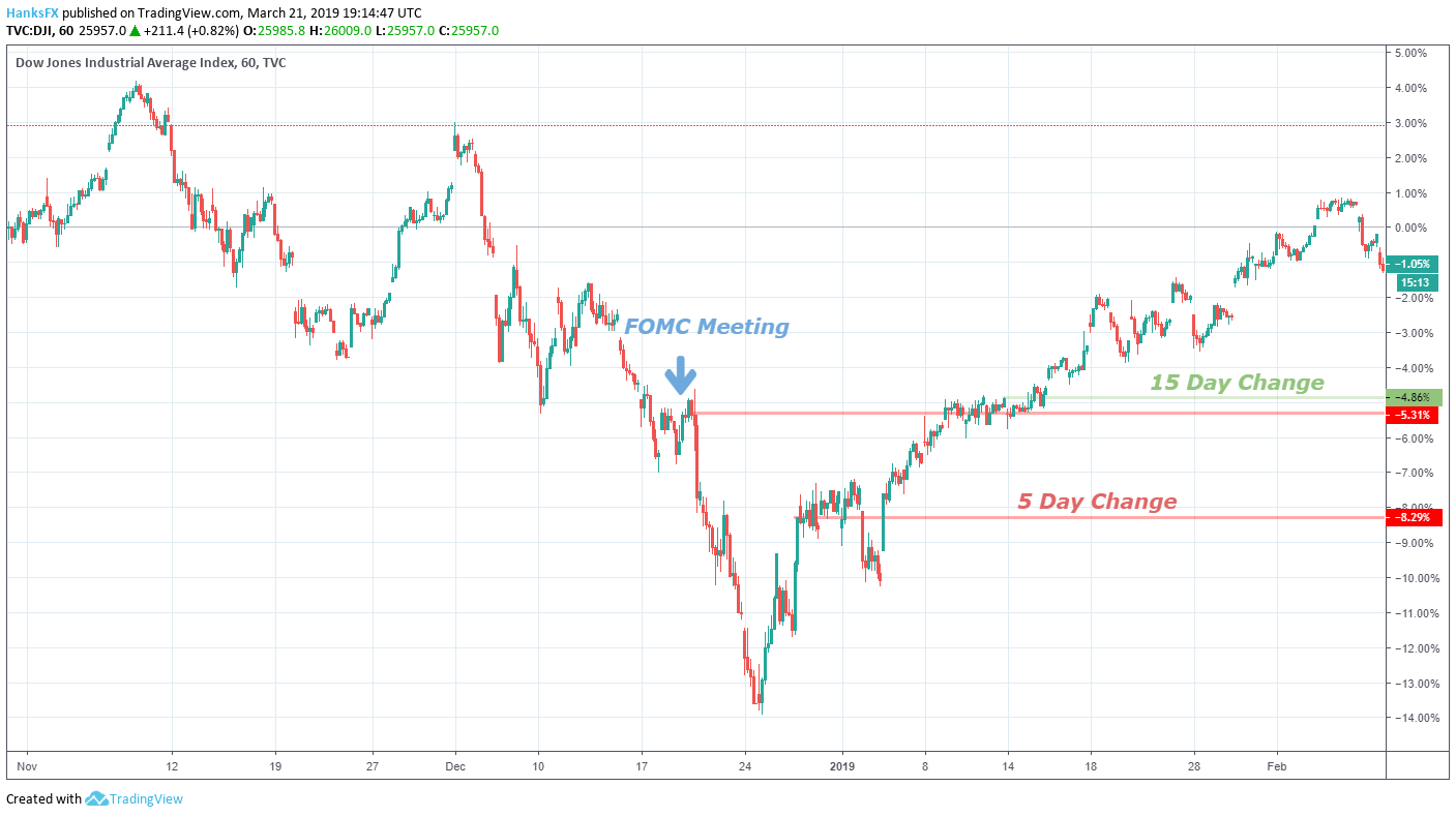 Dow Jones Forecast: History Suggests FOMC Policy May Buoy Index