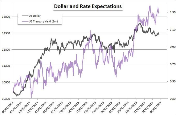 Dollar Slides but Key Fundamental Scenarios Make a Stronger Bullish Case