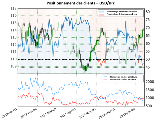 Forte hausse des positions vendeuses pour l'USD/JPY ; perspective toujours mitige