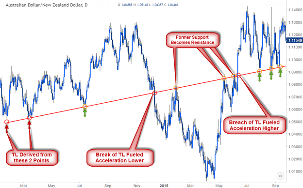 Trendline Analysis on AUD/NZD Daily Chart.