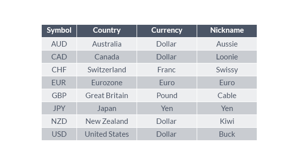 All About Currency Crosses