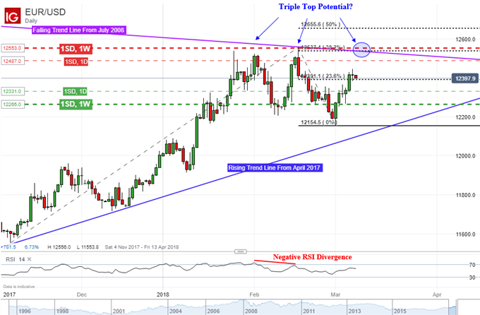 EUR/USD Reversal Pattern on the Horizon? Is Volatility Underpriced?