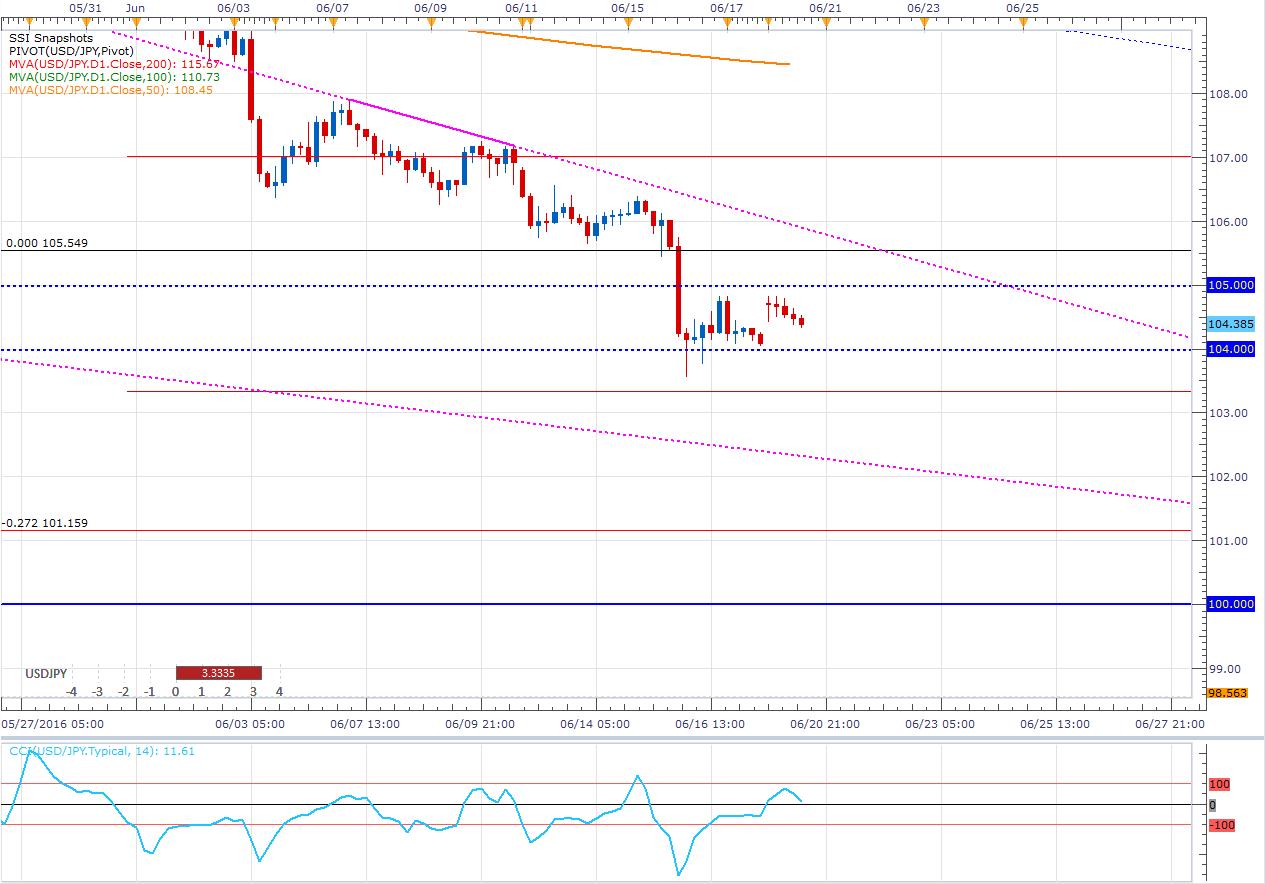 El USD/JPY con desequilibrios que podrían anticipar caídas - ¿Se darán?