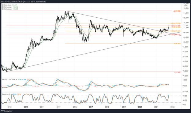 US Dollar Technical Analysis: DXY Index Flags; USD/JPY Nears Key Fibonacci Retracement