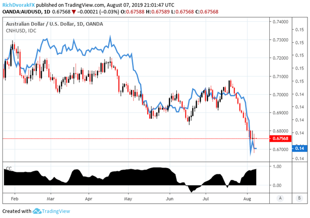 Spot AUDUSD correlation to the Chinese Yuan price chart