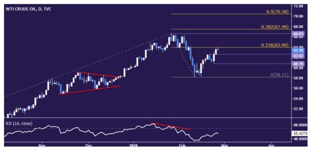 El precio del oro recupera pendiente de Powell