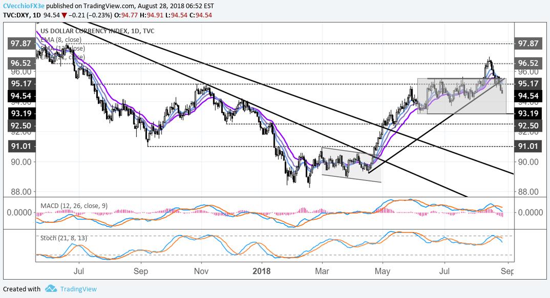 DXY Index Slumps To Four Week Low As EUR USD Retakes 117