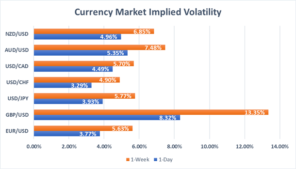 Forex market 1-day and 1-week implied volatility for USD, EUR, GBP, JPY, AUD, NZD, CAD, CHF