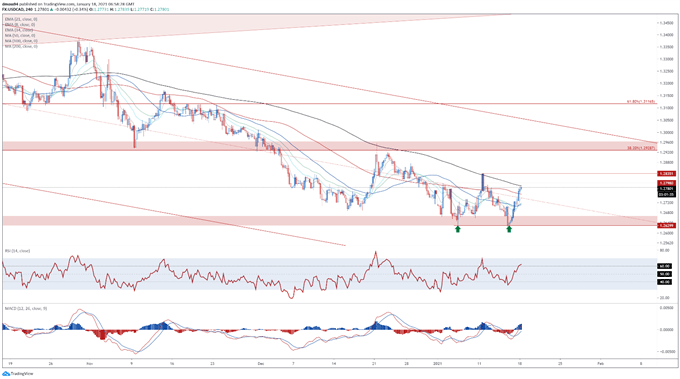 Canadian Dollar Outlook: USD/CAD Rebound May Continue Ahead of BoC