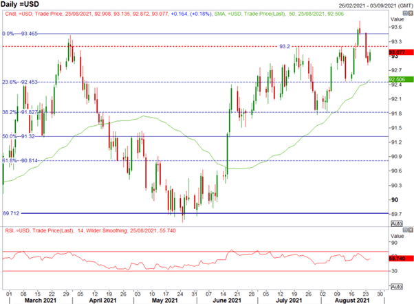 US Dollar Pairs Trading in Ranges With Markets in Wait and See Mode