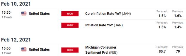 Upcoming economic data releases