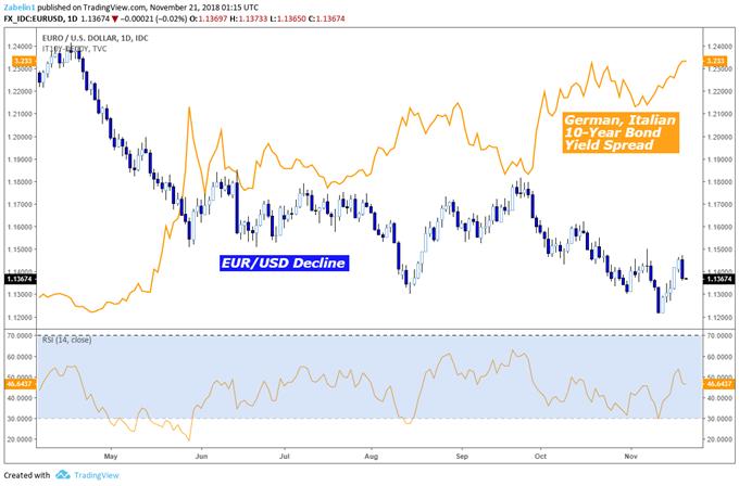 Euro vs US Dollar, Italian vs German Bond Yields