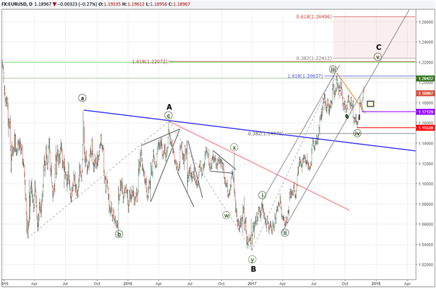 EUR/USD Elliott Wave Analysis Points to Higher Levels