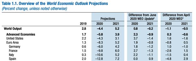 IMF Economic Outlook