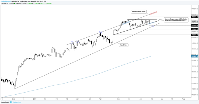 DAX – Promising Pattern Continues to Build After False Breaks