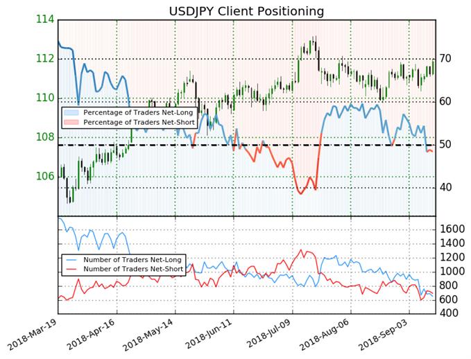 USD/JPY Retail Trader Sentiment