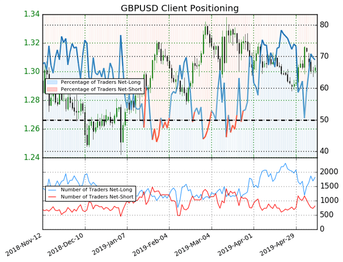 GBPUSD: Net-Short Positions Decreased By 17.2% From Last Week