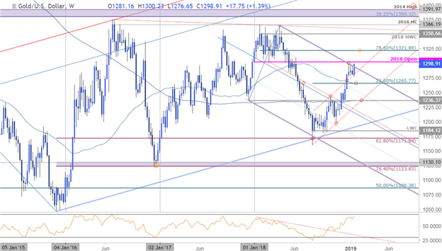 Gold Weekly Technical Outlook: Price Rally Testing Trend Resistance