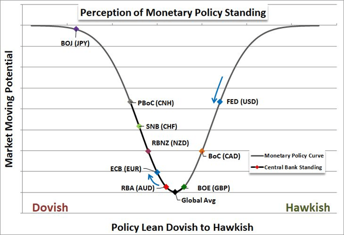 Chart of relative monetary policy of major central banks
