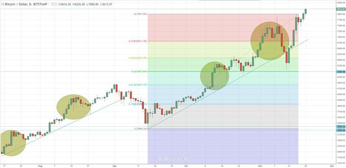 Bitcoin Rallys Through $8,200; New Crypto Market Cap Record