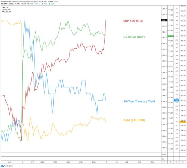 SP500 vs gold, vs US 10 year