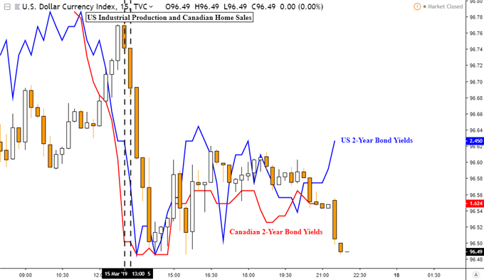 USD, CAD Fall. S&P 500 Uptrend Aims for Record High. Yen at Risk
