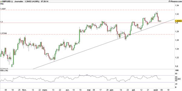 EUR/USD – GBP/USD : la tendance haussière des majeures n'est pas encore morte