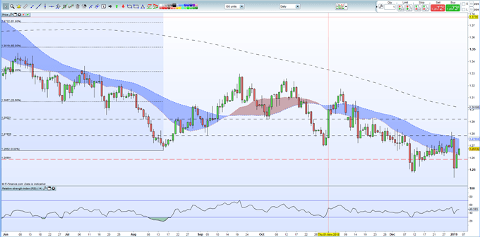 Sterling (GBP): Brexit Volatility Likely  to Pummel GBP Next Week