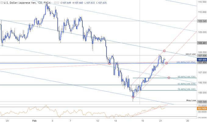 USD/JPY Price Chart - 120min Timeframe