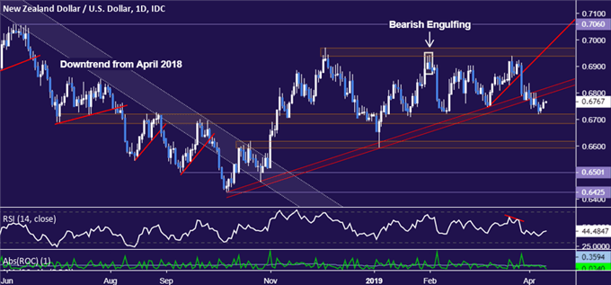 NZD/USD Technical Analysis: Upswing May Offer Short Trade Setup