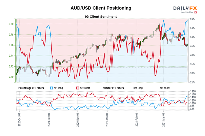 Key AUD/USD Set-Up Levels to Watch