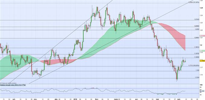 EUR/USD : Les déclarations de Praet continuent d'alimenter la hausse de l'Euro mais les investisseurs resteront attentifs à la Fed mercredi avant la BCE jeudi