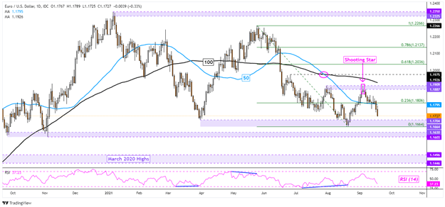US Dollar Dominant Uptrend Back In Focus: EUR/USD, USD/JPY, NZD/USD, USD/CHF