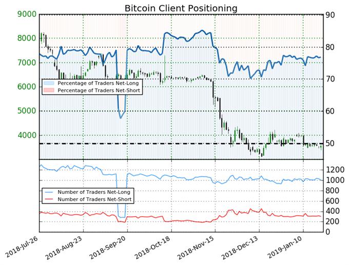 Bitcoin : Baisse du nombre de positions acheteuses et vendeuses