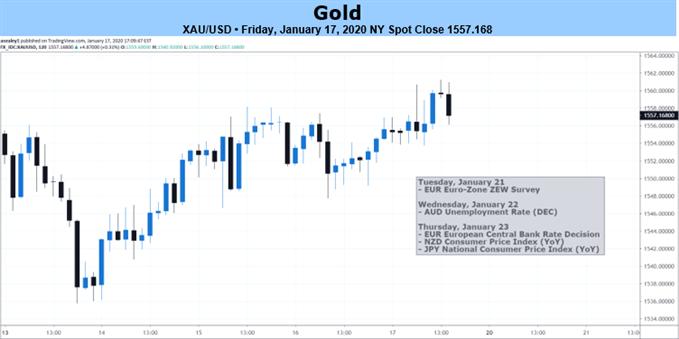 XAUUSD 2-hr Price Chart