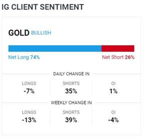 Il prezzo dell'oro osserva la resistenza di 1.910 $ mentre l'incertezza elettorale si trascina sull'USD