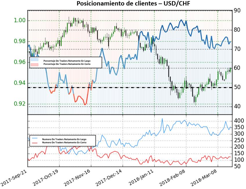 Posicionamiento de clientes señala cautela para el USD/CHF