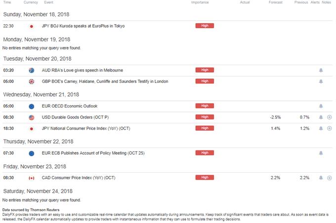 DailyFX Economic Calendar High Impact Week of November 19, 2018