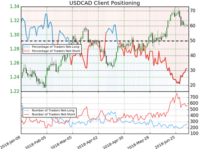 Where USDCAD Offers Better Trade Terms than USDCHF, EURUSD, GBPUSD